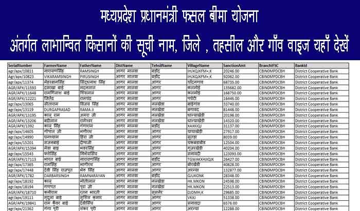 MP Fasal Bima List 2020 PDF Download