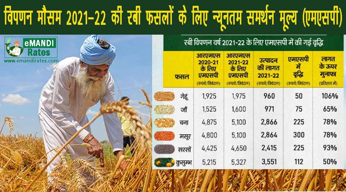 Rabi MSP Increase LIST 2021 Under Modi Government (Rs)