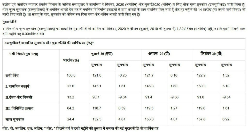 wholesale price index wpi inflation rises for september 2020 says government of india news in hindi