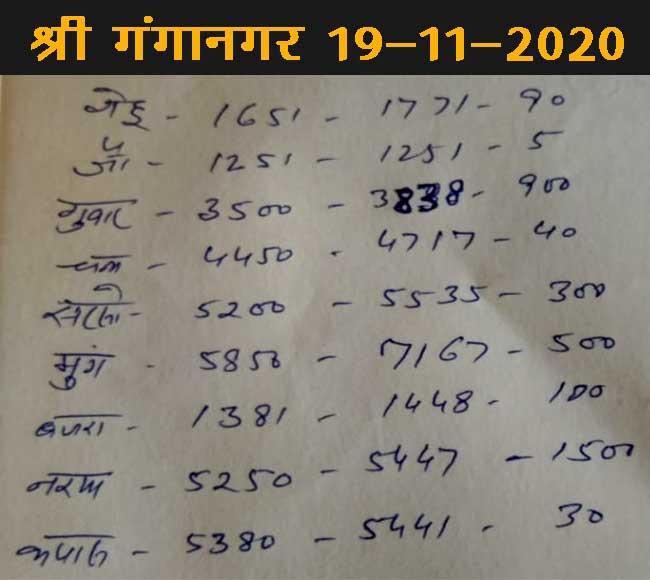 Ganganagar Mandi Bhav Today 19 November 2020