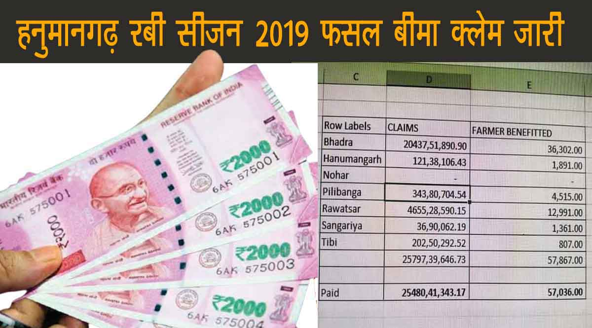 हनुमानगढ़ रबी सीजन 2019-20 फसल बीमा क्लेम लिस्ट