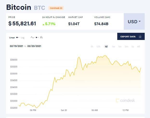 Today bitcoin price chart
