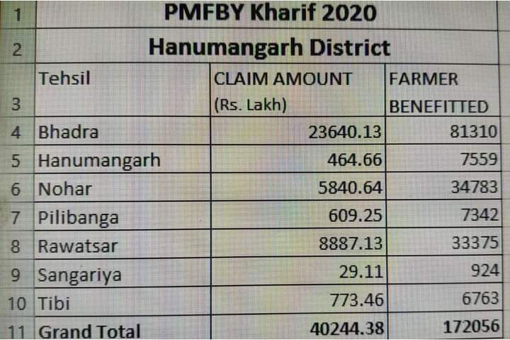 Hanumangarh District PMFBY Kharif 2020 Bima Muavja List