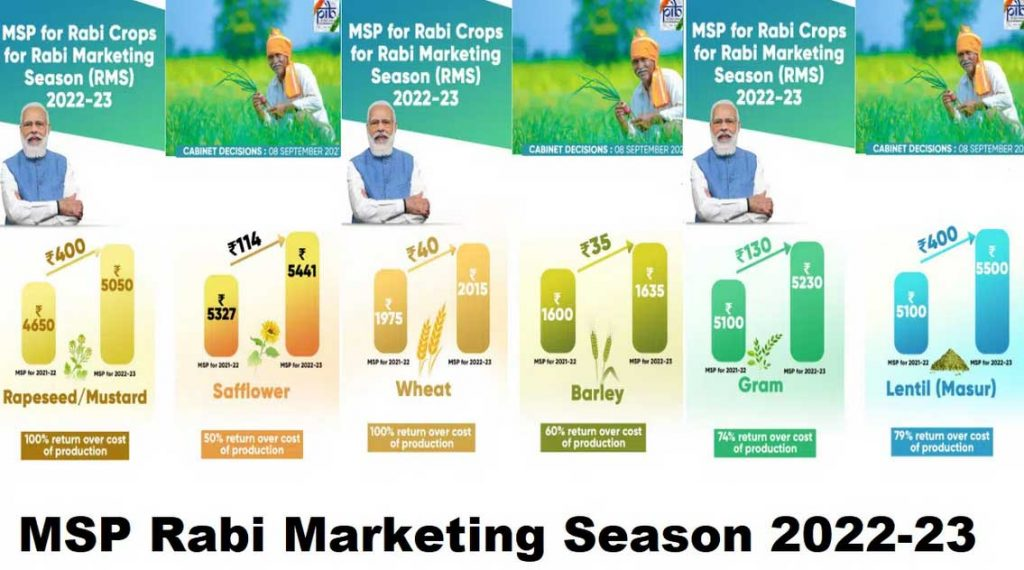 MSPs for all Rabi crops for marketing season 2022-23